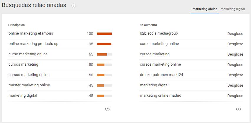 búsquedas relacionadas de google trends