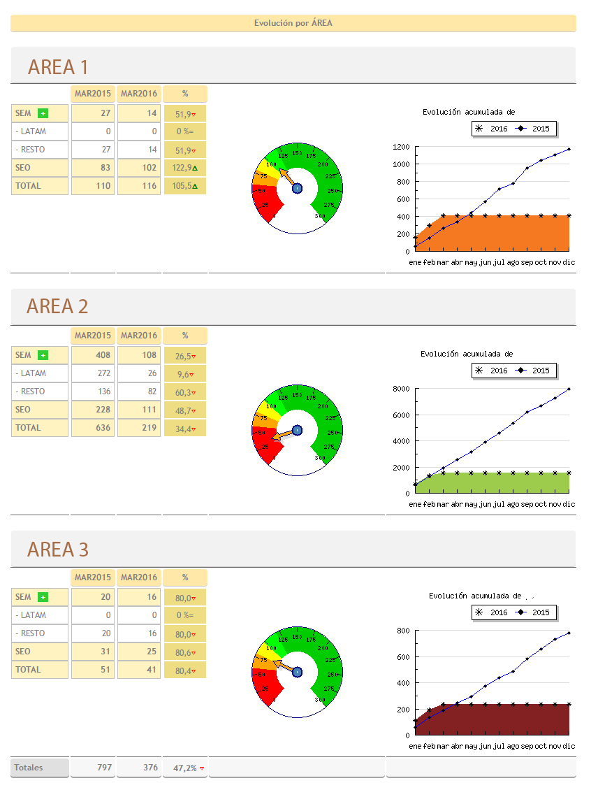 Dashboards y reporting