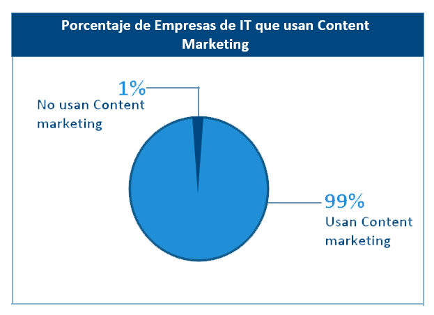 Empresas  de IT que usan Content Marketing