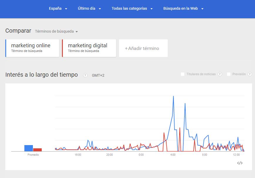 herramienta google trends
