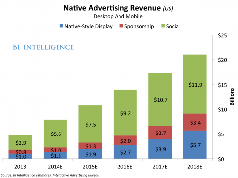 Native Advertising (Publicidad nativa)