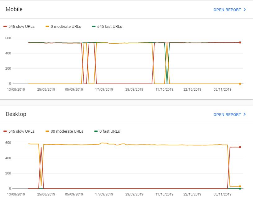 Velocidad en mobile y desktop