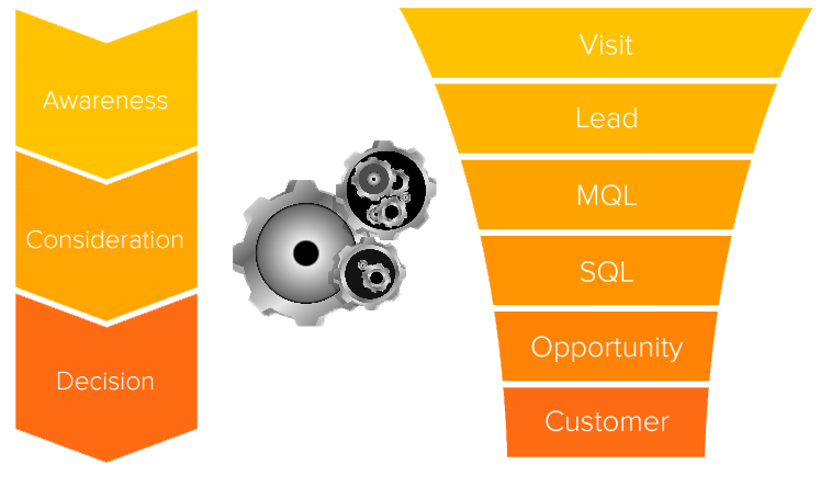 Leads cualificados con Marketing Automation
