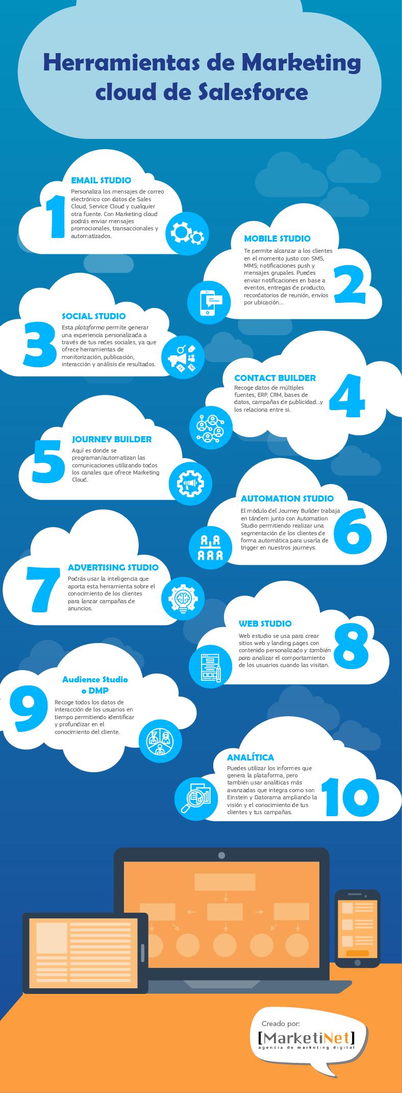 Infografía herramientas de Salesforce Marketing Cloud