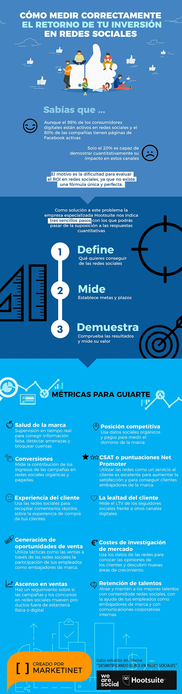 Infografia cómo medir correctamente el ROI en rrss