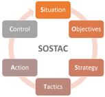 diagrama-sostac
