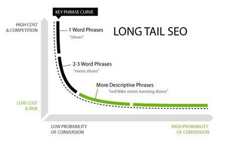 Por qué apostar por keywords long tail