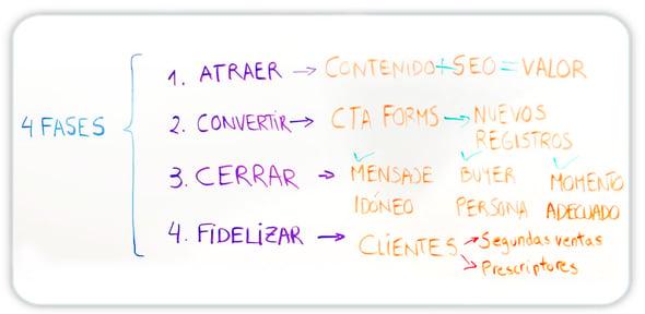 4 Fases Inbound Marketing