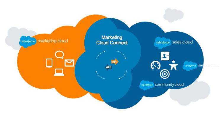 Integraciones y desarollos API Marketing Cloud