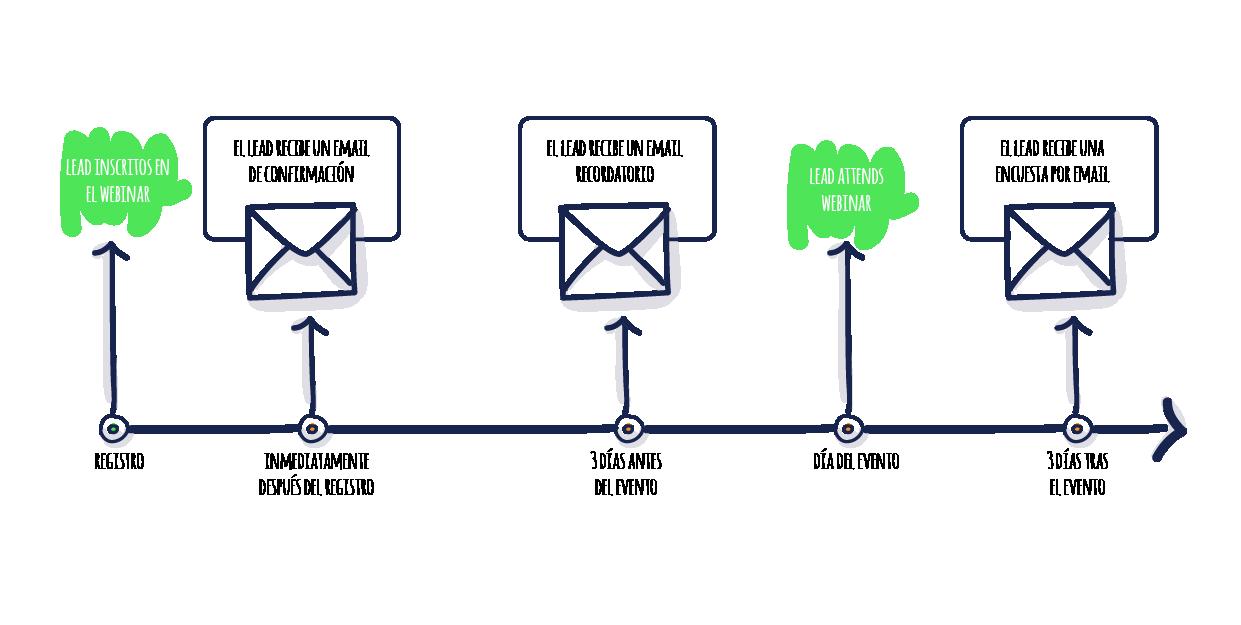 Workflow por suscripción a webinar