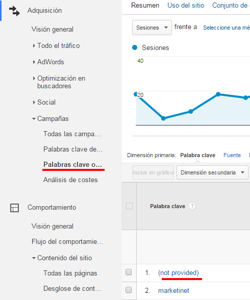 Not Provided en Google Analytics