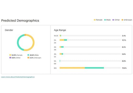 predicted-demographics