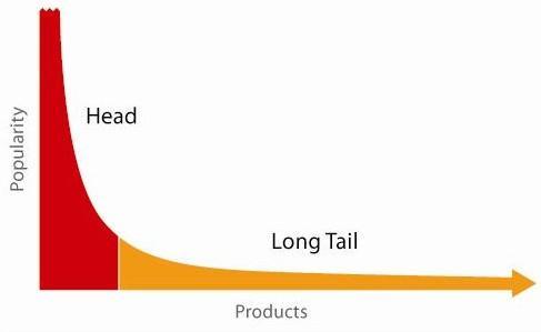 teoria long tail.