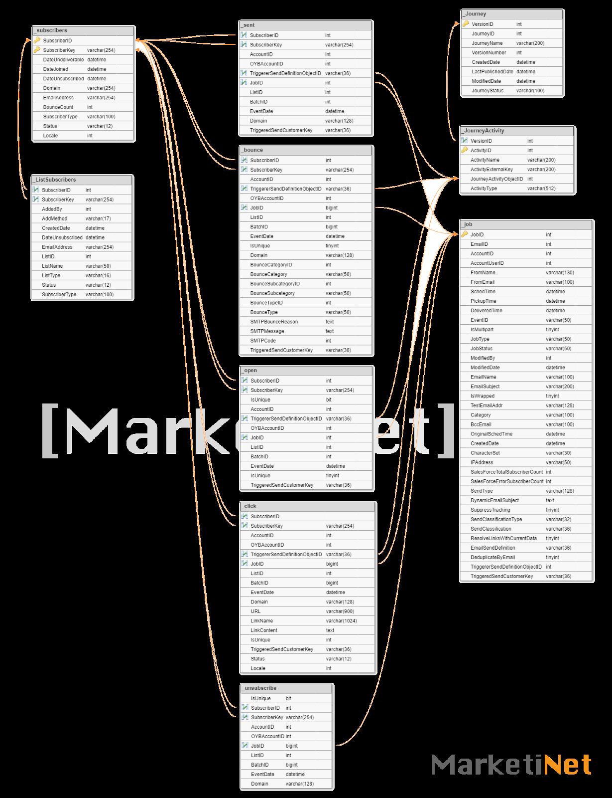 Salesforce Marketing Cloud Database Structure