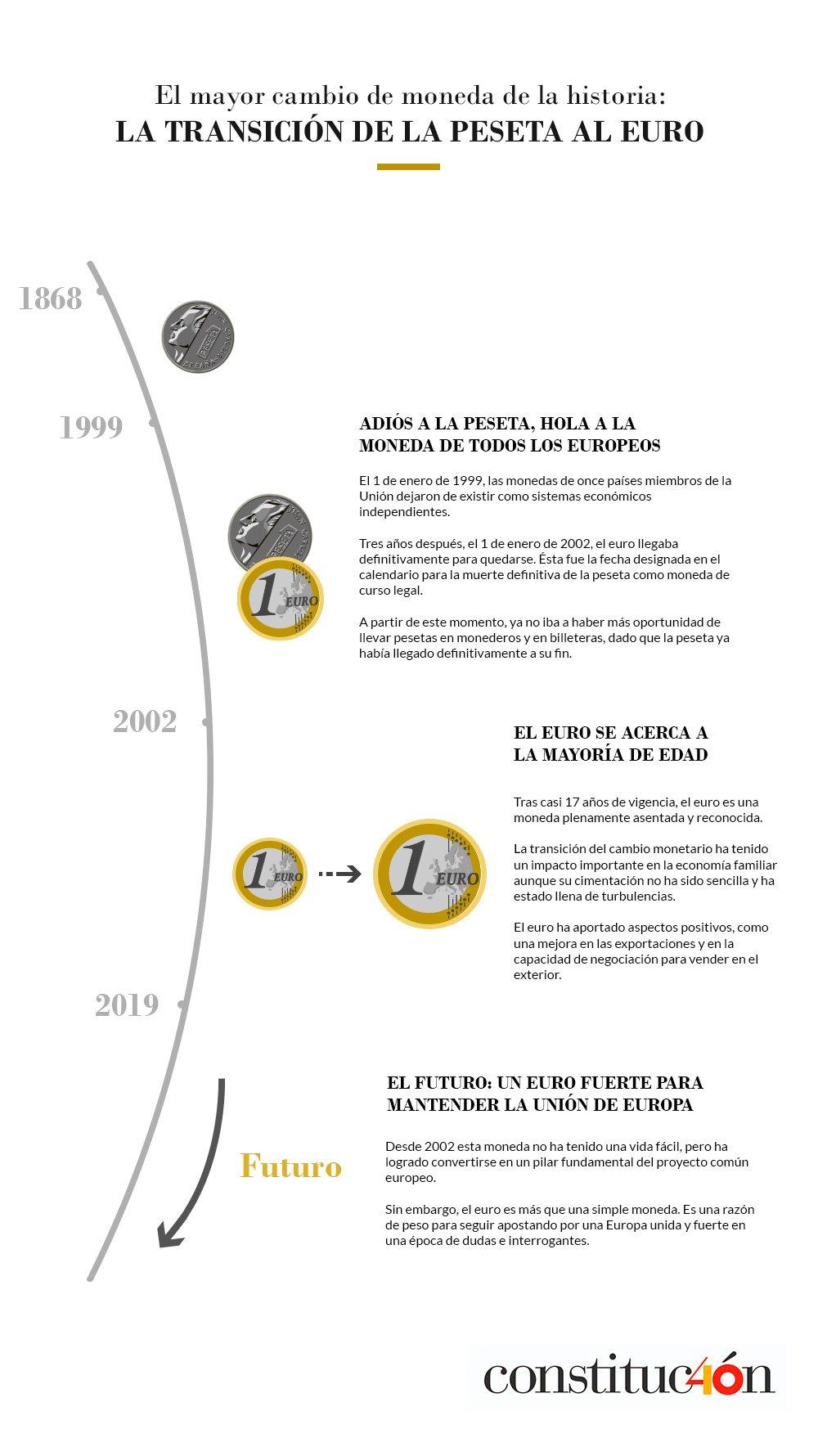 Transición de la peseta al euro. Congreso de los diputados