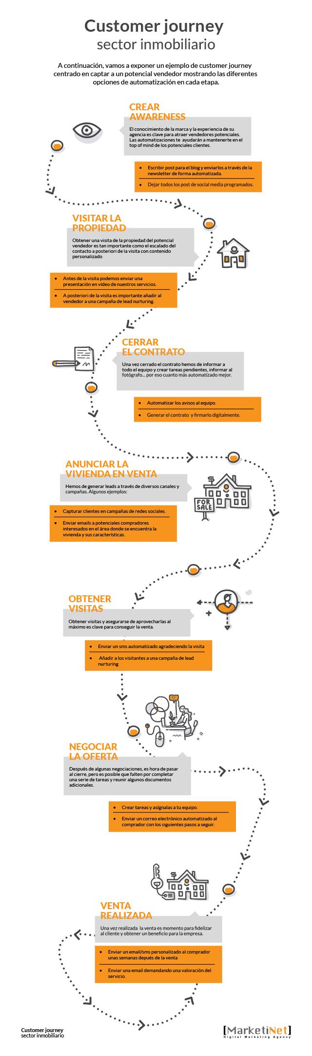 Infografía del Customer journey en el sector inmobiliario