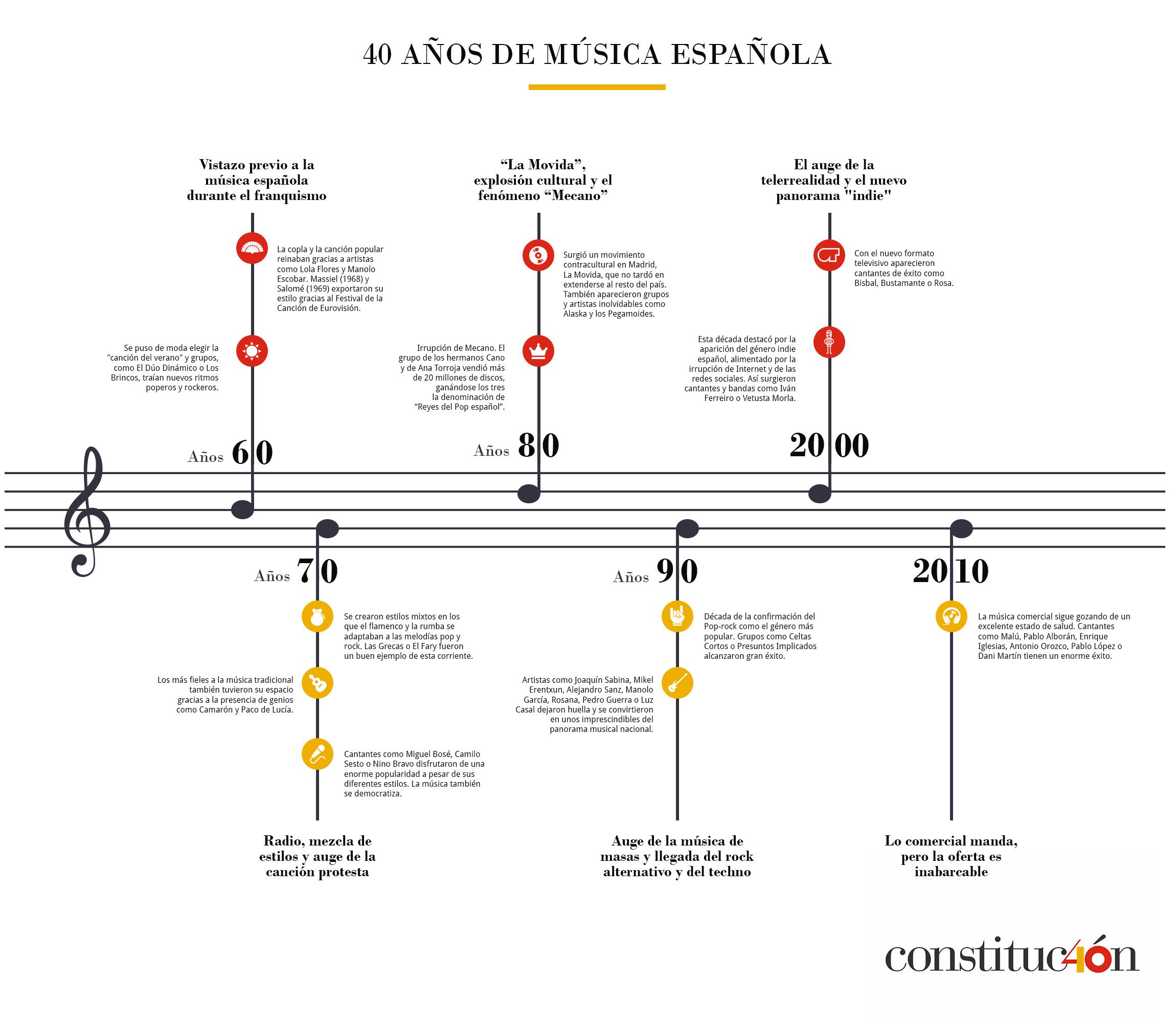 40 años de música española