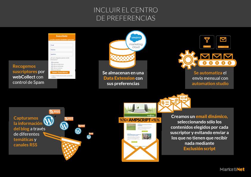 Estructura de desarrollo en AMPSCRIPT Marketing Cloud