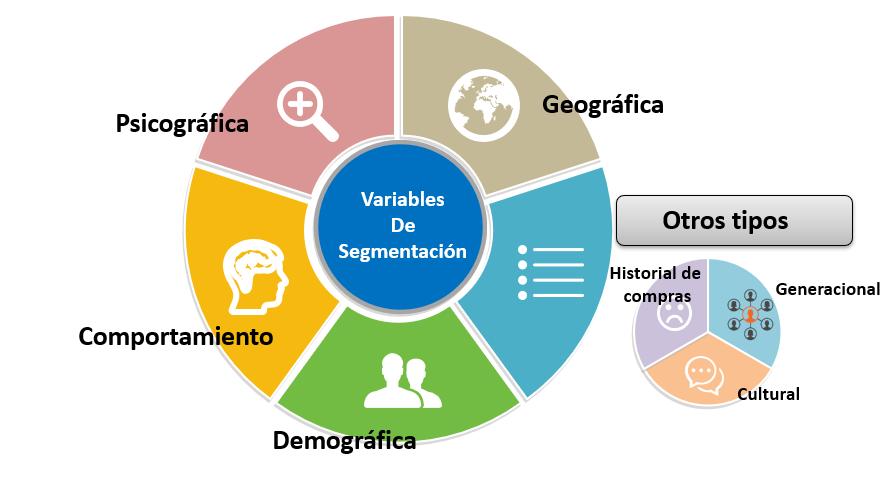 Pilares de la segmentación en Salesforce Marketing Cloud
