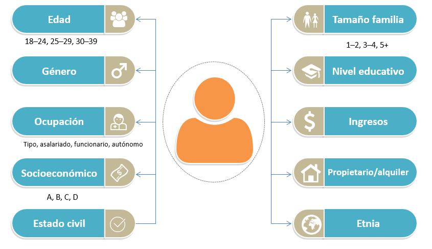 Opciones de segmentación demográfica en Salesforce Marketing Cloud