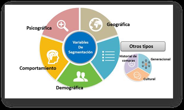 Diagrama de estrategias para enriquecer la base de datos