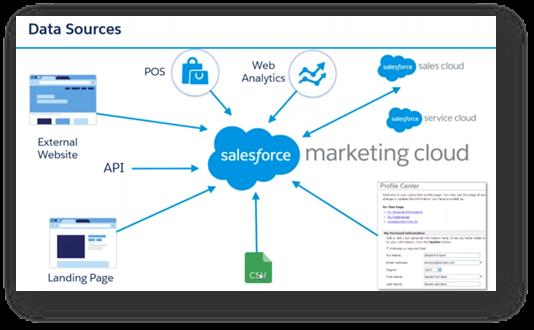 Data Sources. Salesforce Marketing Cloud